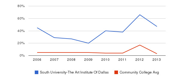 South University-The Art Institute Of Dallas Unknown&nbsp(2006-2013)