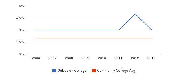 Galveston College Asian&nbsp(2006-2013)
