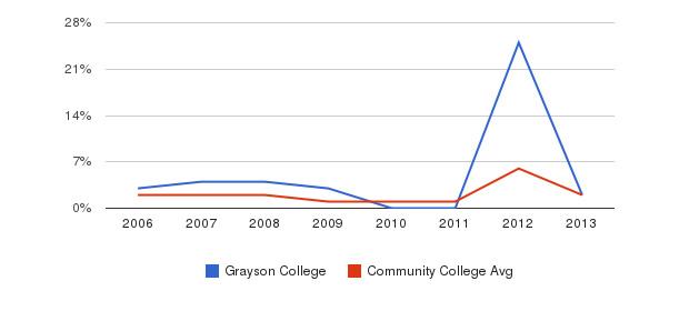 Grayson College non_resident&nbsp(2006-2013)