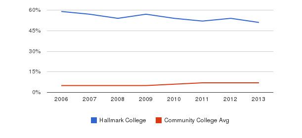 Hallmark College Hispanic&nbsp(2006-2013)