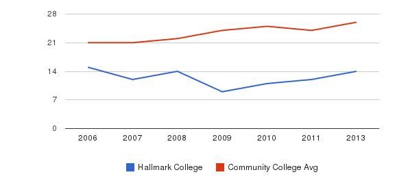 Hallmark College student staff&nbsp(2006-2013)