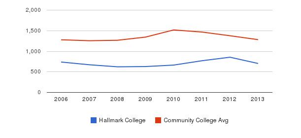 Hallmark College Total Enrollment&nbsp(2006-2013)