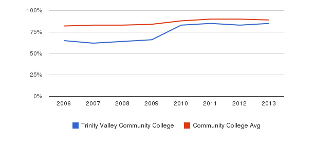 Trinity Valley Community College % Students Receiving Some Financial Aid&nbsp(2006-2013)