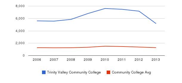Trinity Valley Community College Total Enrollment&nbsp(2006-2013)