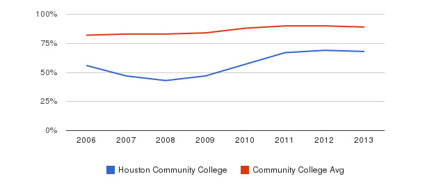 Houston Community College % Students Receiving Some Financial Aid&nbsp(2006-2013)