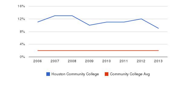 Houston Community College Asian&nbsp(2006-2013)