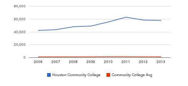 Houston Community College Total Enrollment&nbsp(2006-2013)
