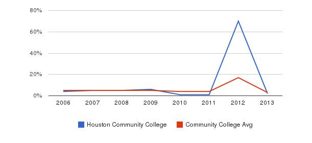 Houston Community College Unknown&nbsp(2006-2013)