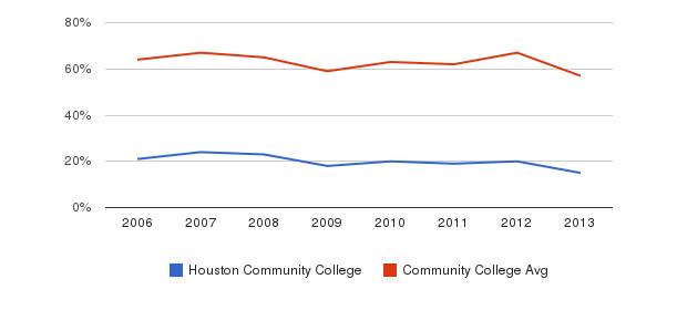 Houston Community College White&nbsp(2006-2013)