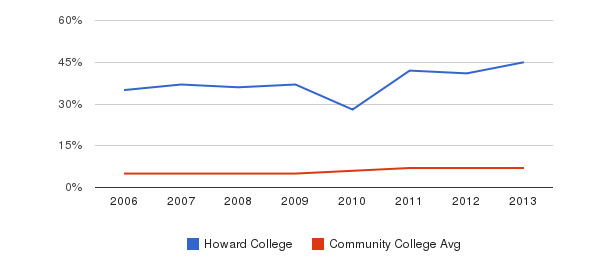 Howard College Hispanic&nbsp(2006-2013)