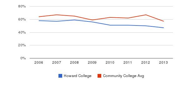 Howard College White&nbsp(2006-2013)