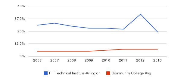 ITT Technical Institute-Arlington Hispanic&nbsp(2006-2013)