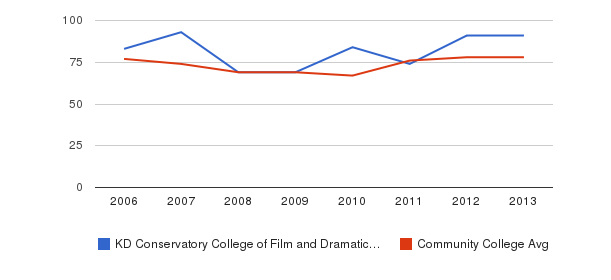 KD Conservatory College of Film and Dramatic Arts Percent Admitted&nbsp(2006-2013)