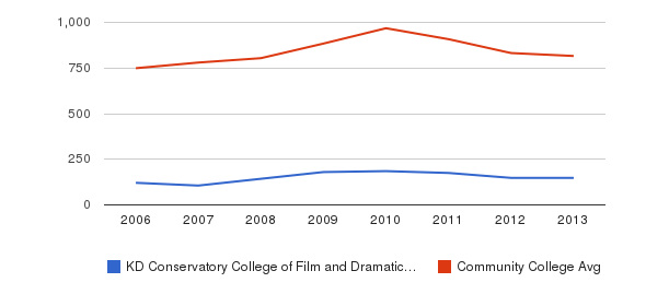 KD Conservatory College of Film and Dramatic Arts Full-Time Students&nbsp(2006-2013)