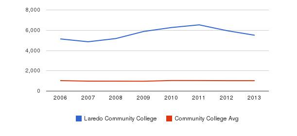 Laredo Community College Part-Time Students&nbsp(2006-2013)
