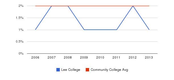 Lee College Asian&nbsp(2006-2013)