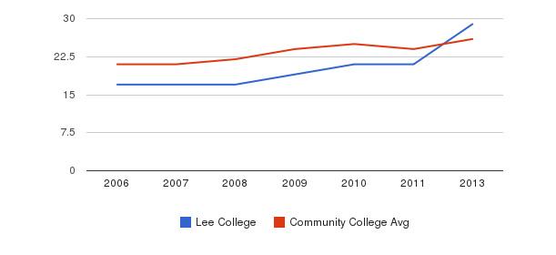Lee College student staff&nbsp(2006-2013)