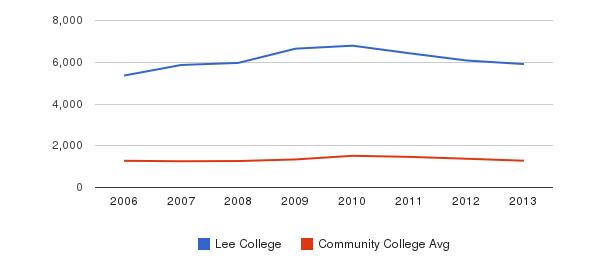 Lee College Total Enrollment&nbsp(2006-2013)