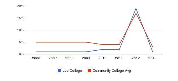 Lee College Unknown&nbsp(2006-2013)