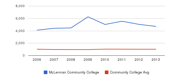 McLennan Community College Part-Time Students&nbsp(2006-2013)