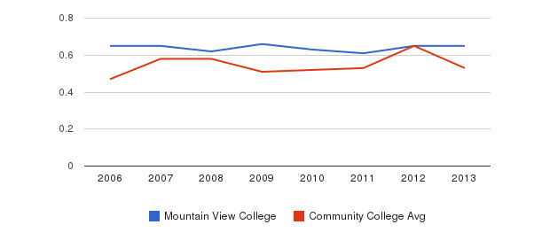 Mountain View College Diversity Score&nbsp(2006-2013)