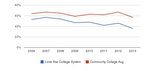 Lone Star College System White&nbsp(2006-2013)