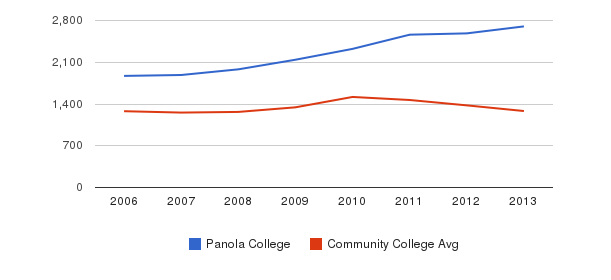 Panola College Total Enrollment&nbsp(2006-2013)