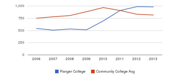 Ranger College Full-Time Students&nbsp(2006-2013)