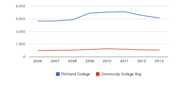 Richland College Full-Time Students&nbsp(2006-2013)