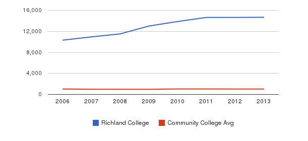 Richland College Part-Time Students&nbsp(2006-2013)