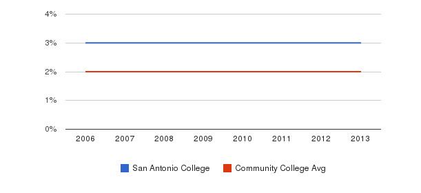 San Antonio College Asian&nbsp(2006-2013)