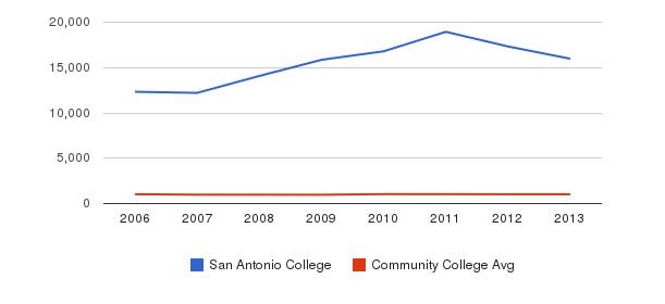 San Antonio College Part-Time Students&nbsp(2006-2013)