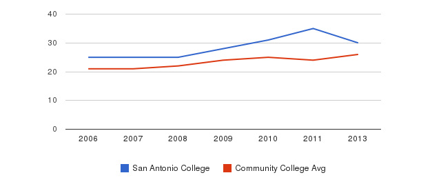San Antonio College student staff&nbsp(2006-2013)