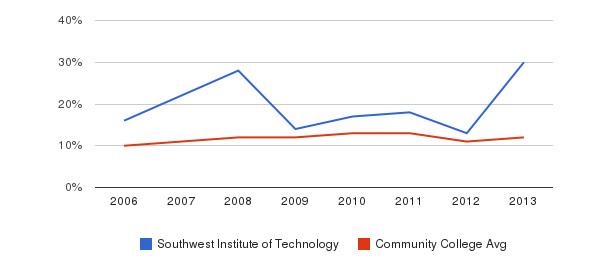 Southwest Institute of Technology Black&nbsp(2006-2013)