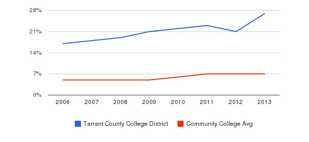 Tarrant County College District Hispanic&nbsp(2006-2013)