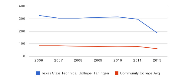 Texas State Technical College-Harlingen Total Faculty&nbsp(2006-2013)
