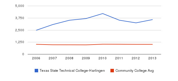 Texas State Technical College-Harlingen Part-Time Students&nbsp(2006-2013)