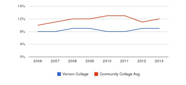 Vernon College Black&nbsp(2006-2013)