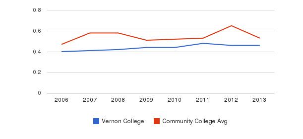 Vernon College Diversity Score&nbsp(2006-2013)
