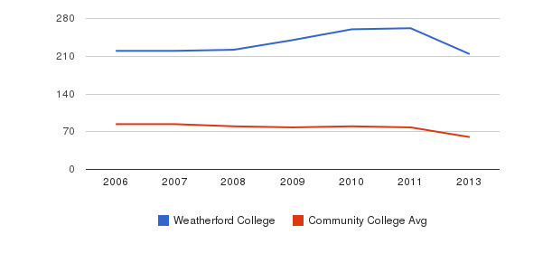 Weatherford College Total Faculty&nbsp(2006-2013)