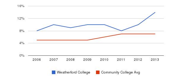 Weatherford College Hispanic&nbsp(2006-2013)