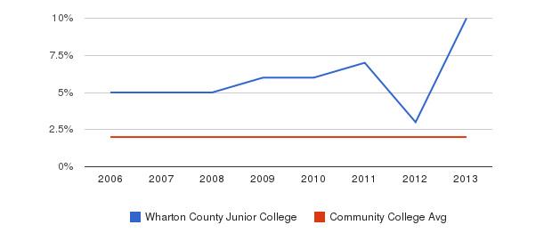 Wharton County Junior College Asian&nbsp(2006-2013)