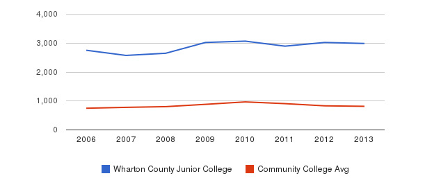 Wharton County Junior College Full-Time Students&nbsp(2006-2013)