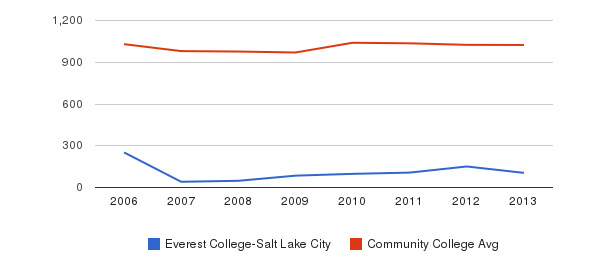 Everest College-Salt Lake City Part-Time Students&nbsp(2006-2013)