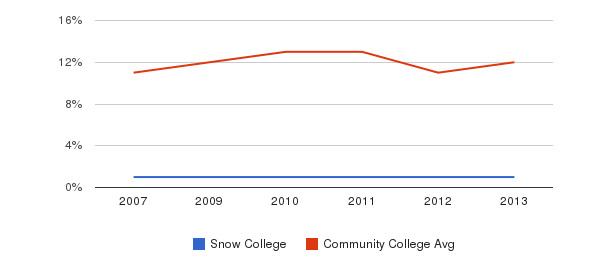 Snow College Black&nbsp(2007-2013)
