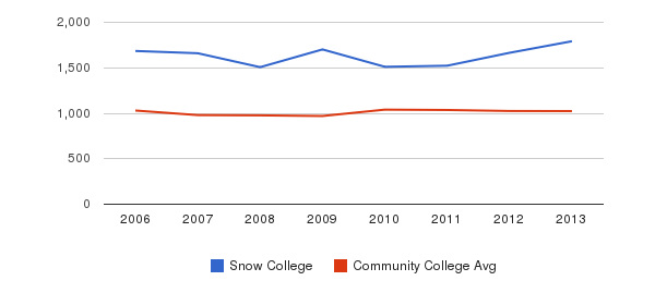 Snow College Part-Time Students&nbsp(2006-2013)