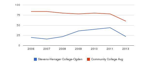 Stevens-Henager College-Ogden Total Faculty&nbsp(2006-2013)