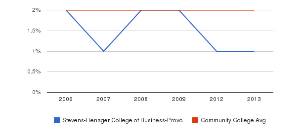 Stevens-Henager College of Business-Provo Asian&nbsp(2006-2013)