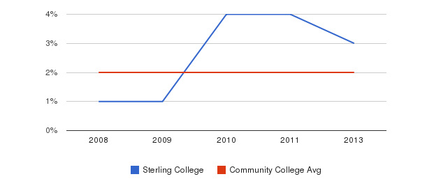 Sterling College More&nbsp(2008-2013)