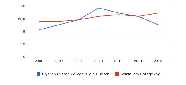 Bryant & Stratton College-Virginia Beach student staff&nbsp(2006-2013)